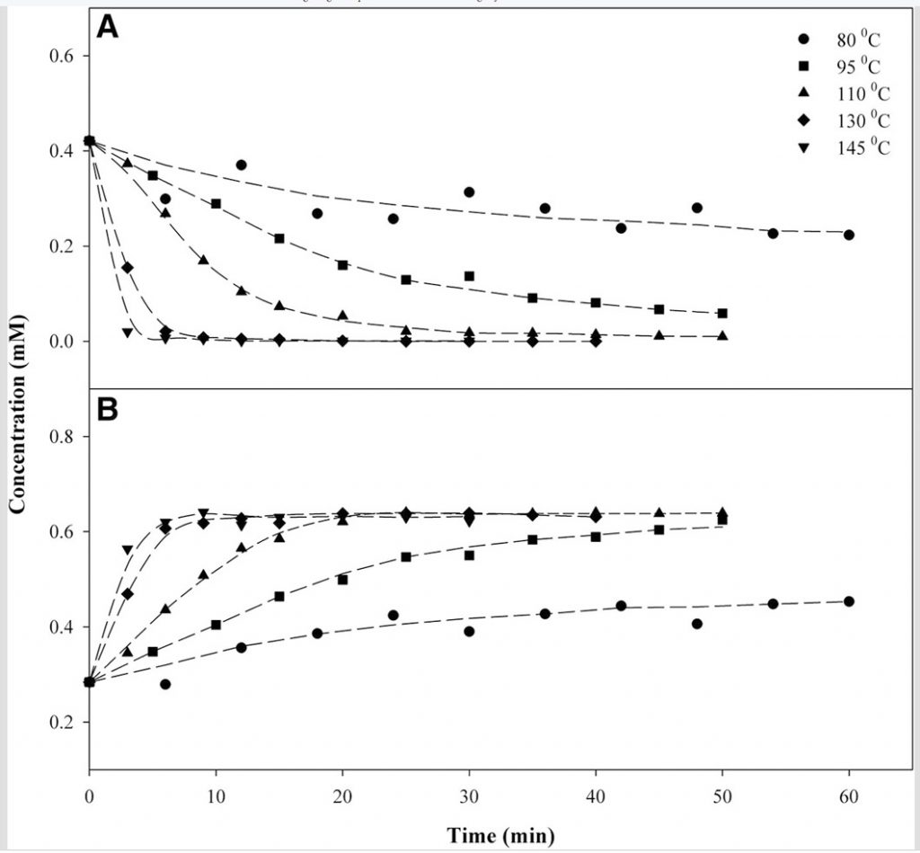 Grafiek Wiet Decarboxyleren van THCA naar THC.